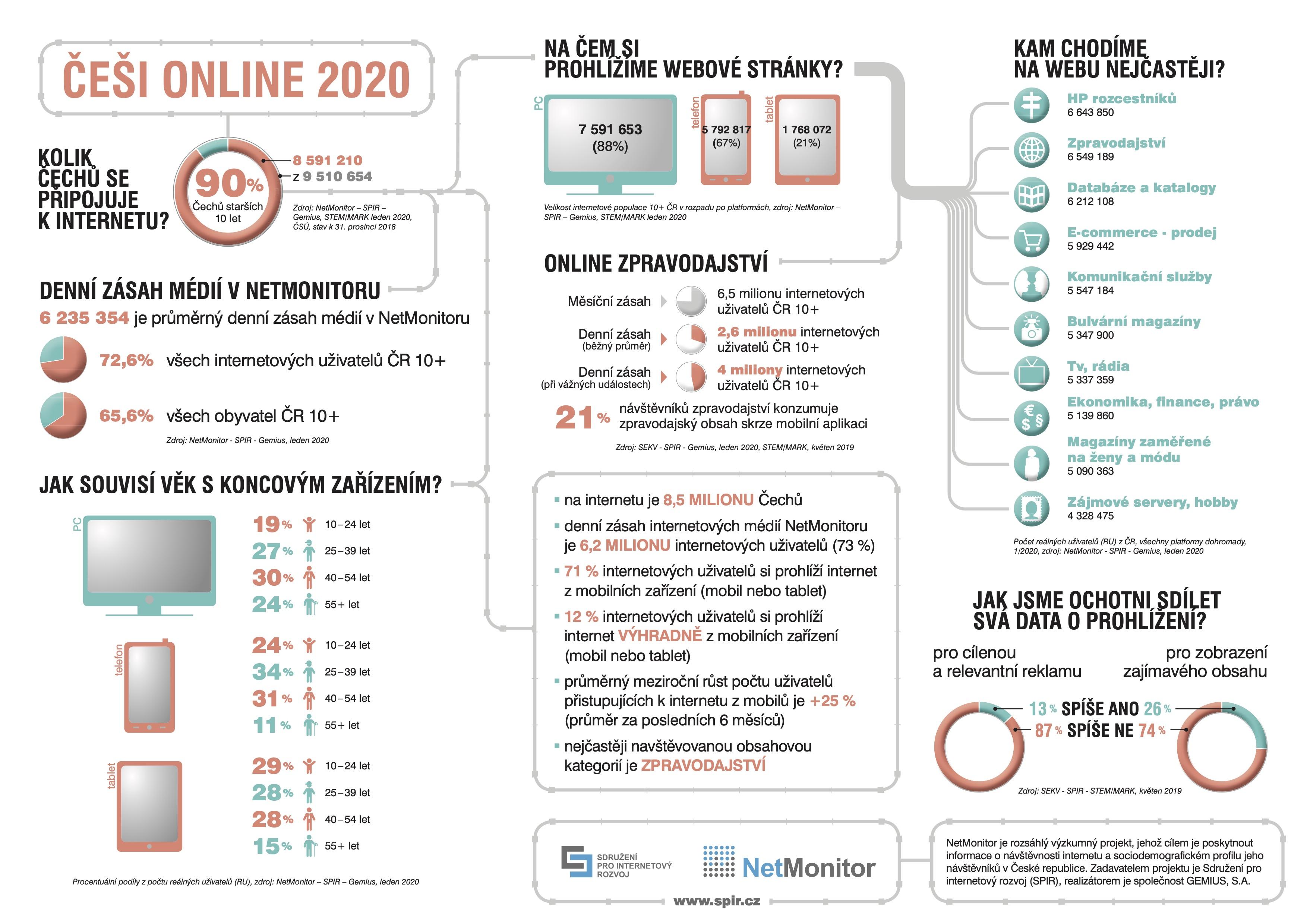 Češi online 2020