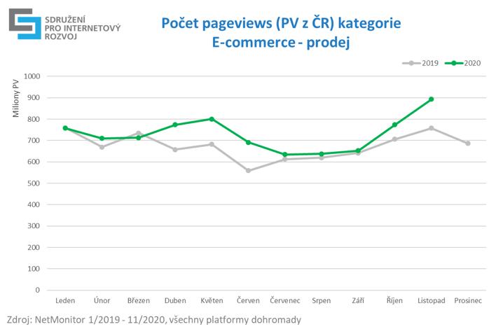 """Počet PV kategorie """"E-commerce-prodej"""""""