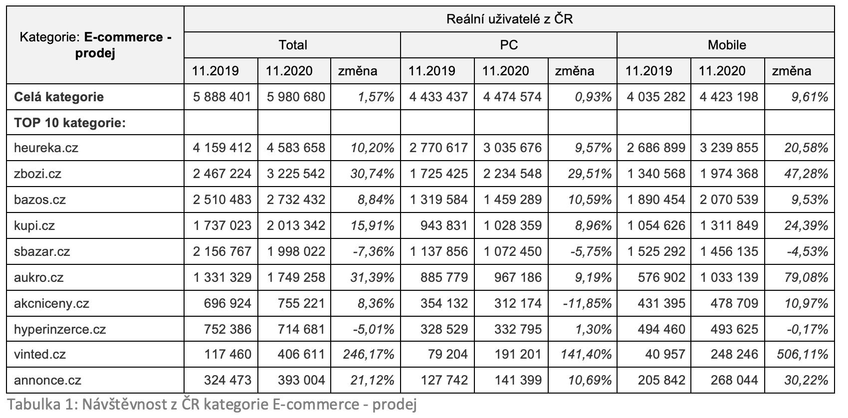 Tabulka 1: Návštěvnost z ČR kategorie E-commerce - prodej