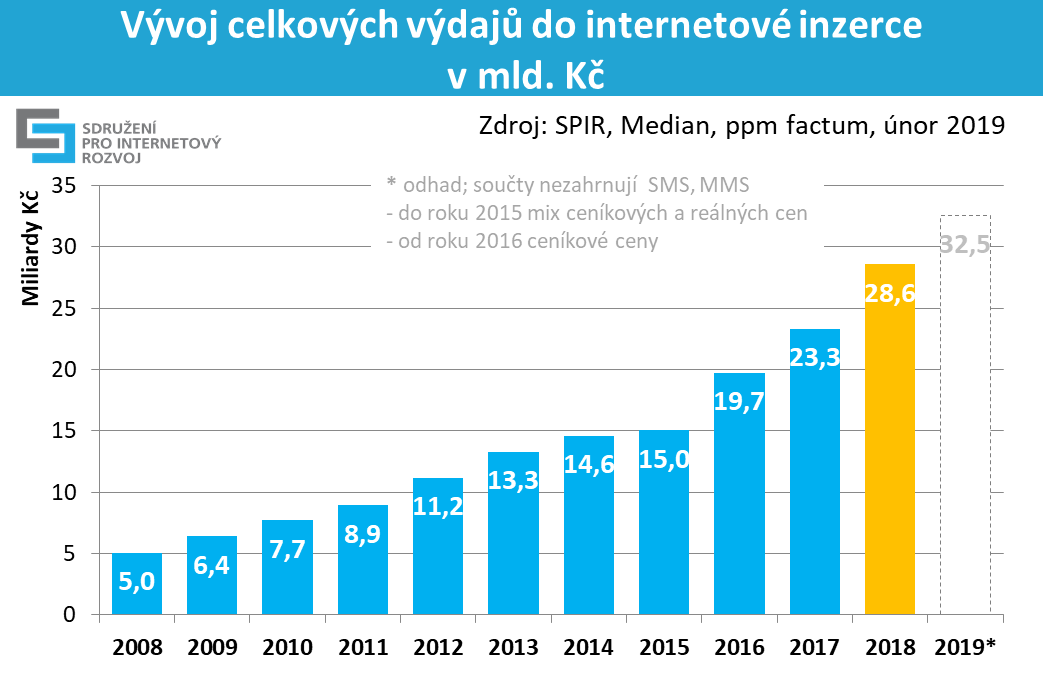 Internet roku 2008