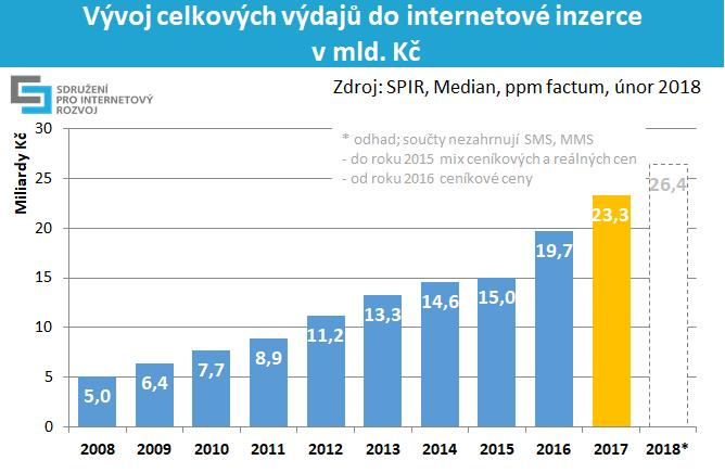 vývoj celkových výdajů do internetové inzerce v roce 2008 až 2017 a 2018* v mld. Kč