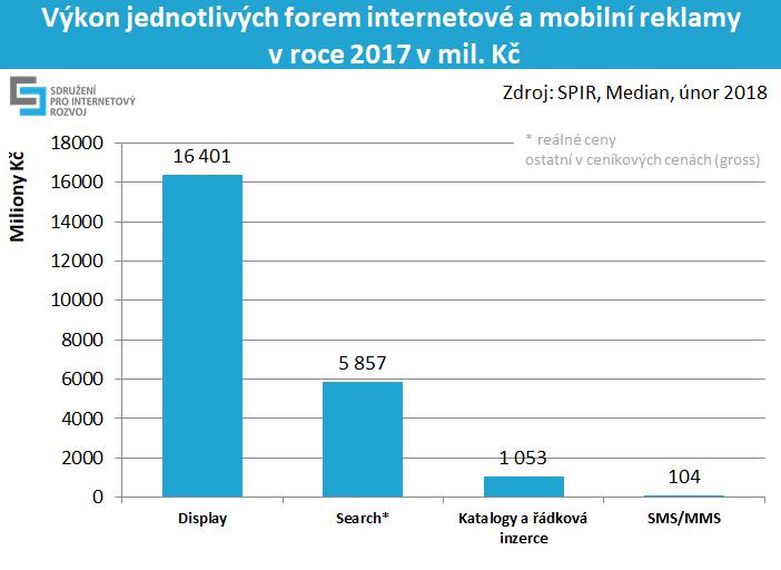 výkon jednotlivých forem internetové a mobilní reklamy v roce 2017 v mil. Kč