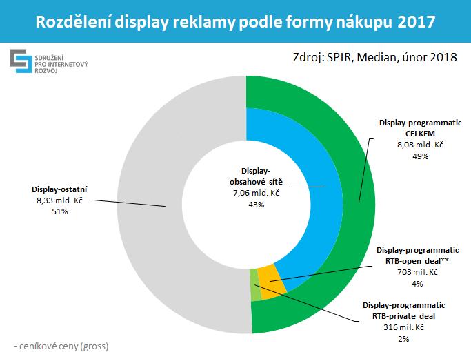 rozdělení display reklamy podle formy nákupu v roce 2017