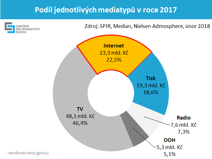 Internetová reklama hlásí rekordní investice za loňský rok  více než 23  miliard korun  f52867c3a1